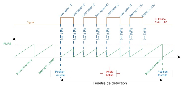 Detection rapport cyclique.jpg