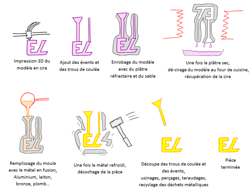 projets perso 2014 wax3dprinter electrolab. Black Bedroom Furniture Sets. Home Design Ideas